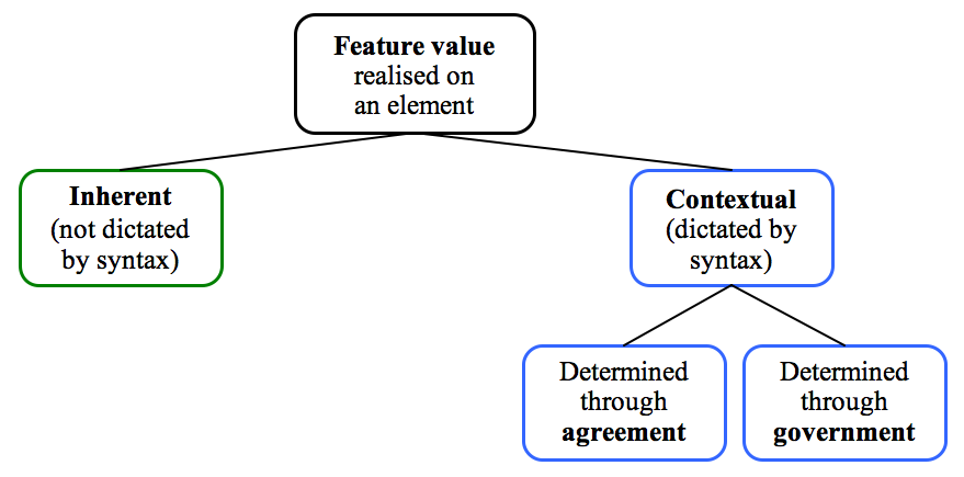Inherent vs contextual distinction in the catalogue of feature 
