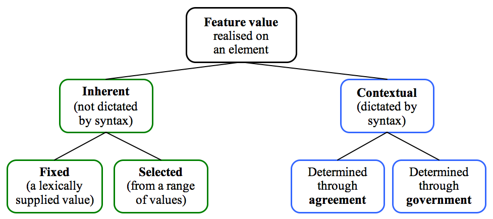 Fixed vs selected distinction in the catalogue of feature