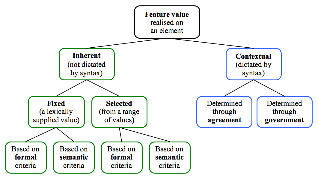 Semantic vs formal distinction in the catalogue of feature